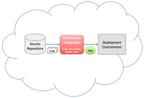 Continuous Integration in the cloud